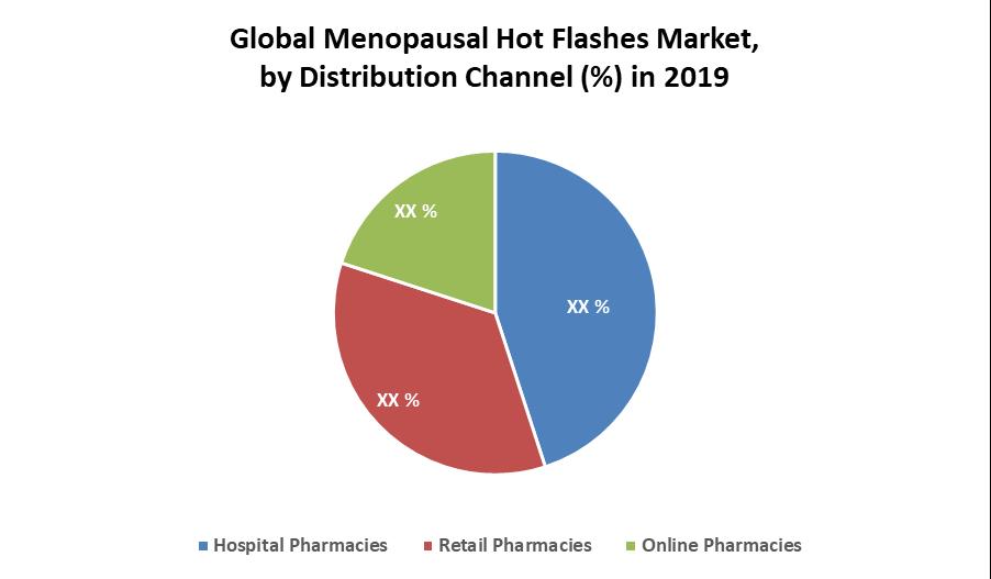 Global Menopausal Hot Flashes Market