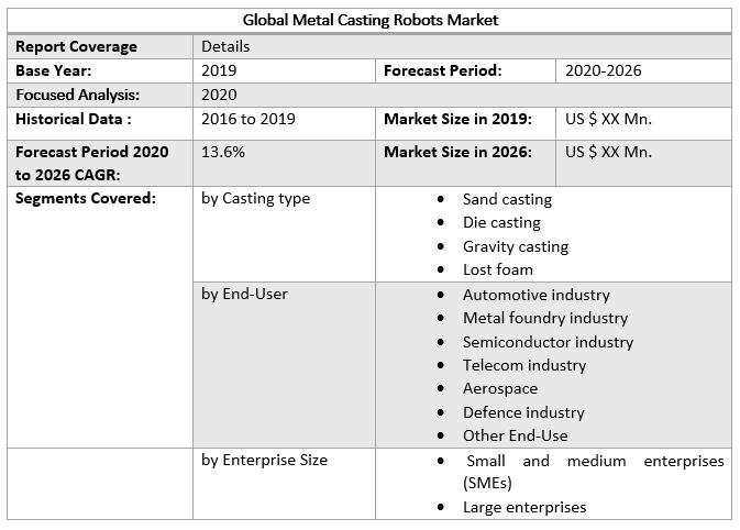 Global Metal Casting Robots Market