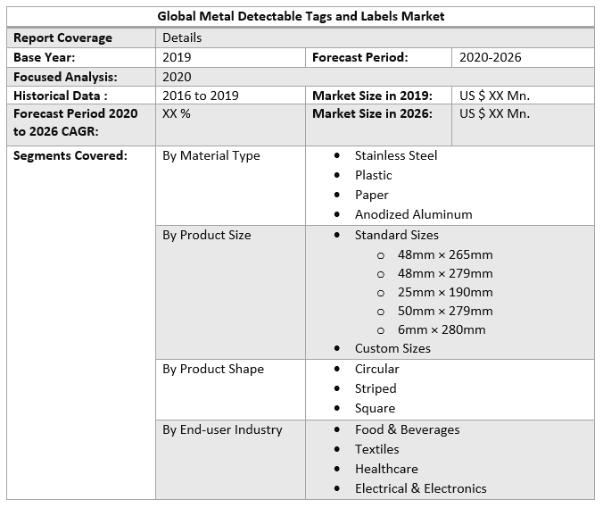 Global Metal Detectable Tags and Labels Market