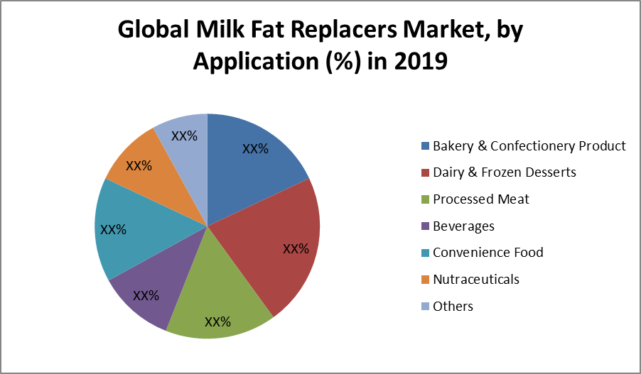 Global Milk Fat Replacers Market