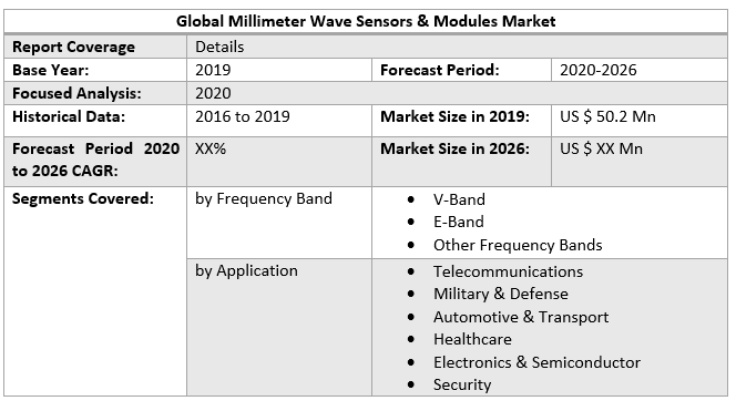 Global Millimeter Wave Sensors & Modules Market 2