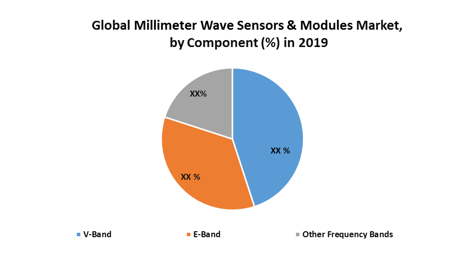 Global Millimeter Wave Sensors & Modules Market: Industrial Analysis and Forecast (2020-2026), By Frequency Band, Application and Region
