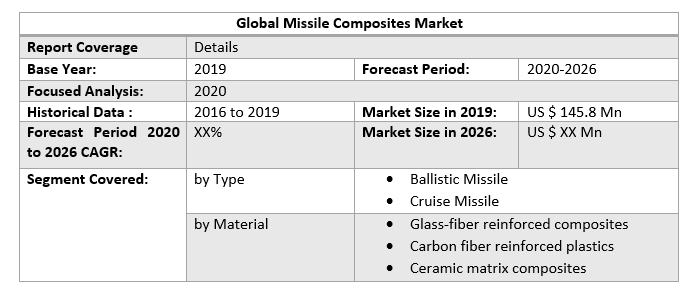 Global Missile Composites Market 3