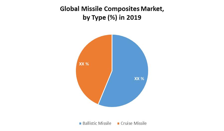 Global Missile Composites Market