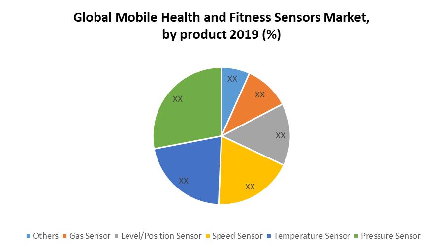 Global Mobile Health and Fitness Sensors Market