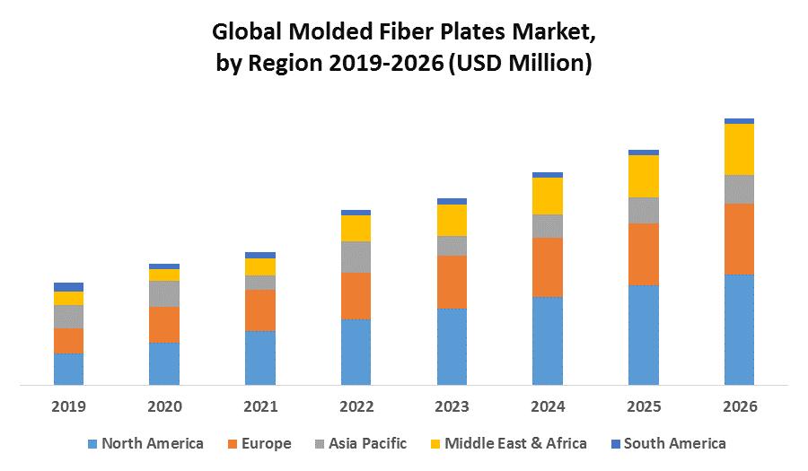 Global Molded Fiber Plates Market