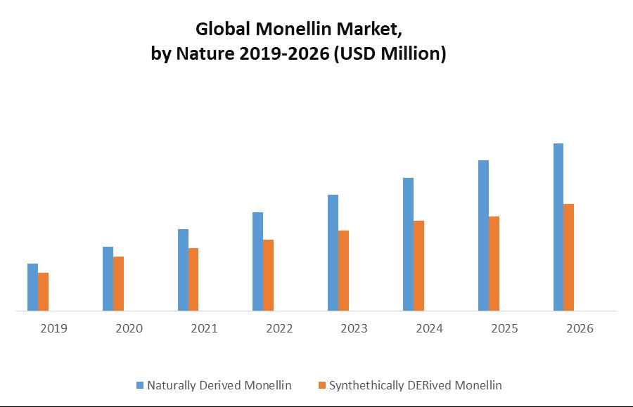 Global Monellin Market
