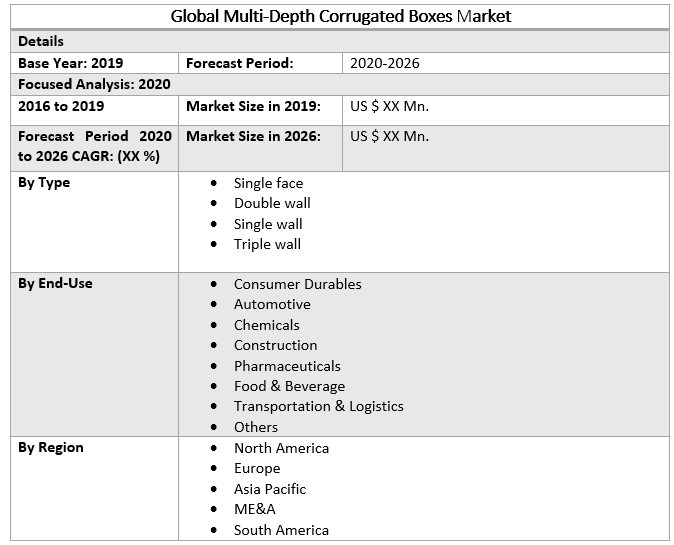 Global Multi-Depth Corrugated Boxes Market 2