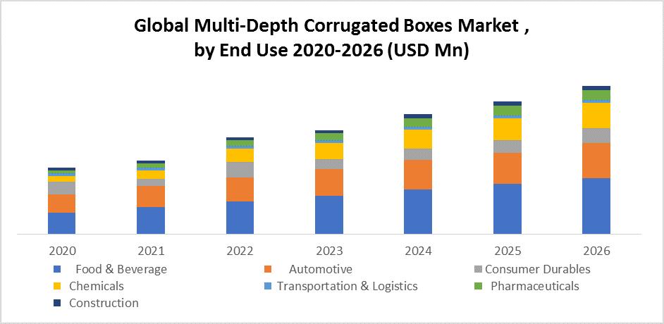 Global Multi-Depth Corrugated Boxes Market
