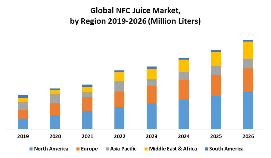 Global NFC Juices Market