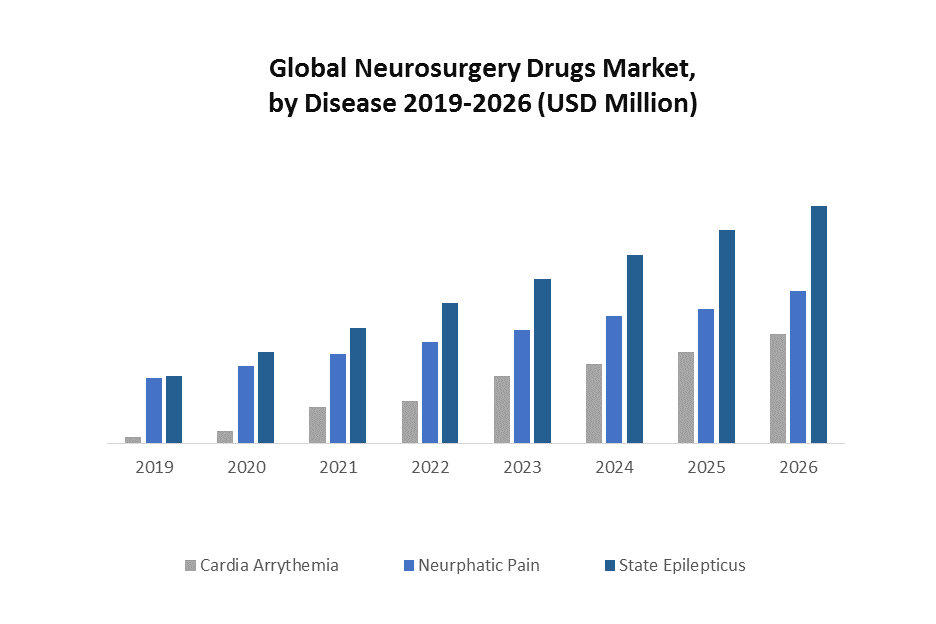 Global Neurosurgery Drugs Market 1