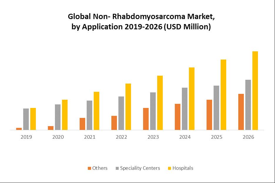 Global Non-Rhabdomyosarcoma Market 1