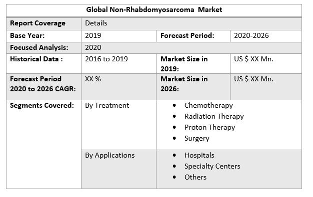 Global Non-Rhabdomyosarcoma Market 3