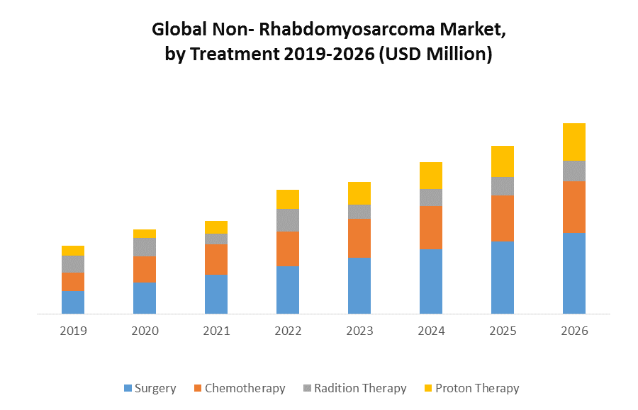 Global Non-Rhabdomyosarcoma Market