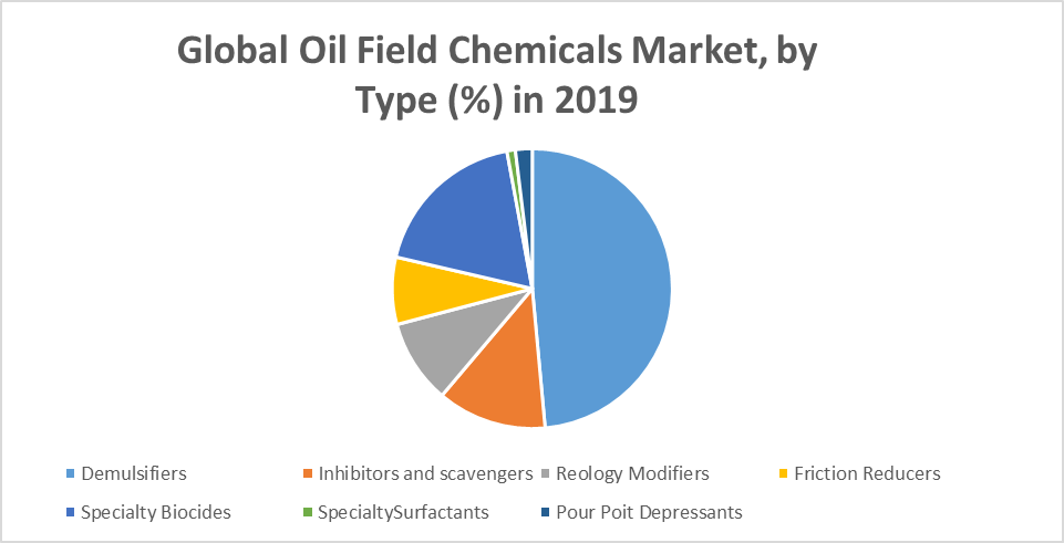 Global Oil Field Chemicals Market