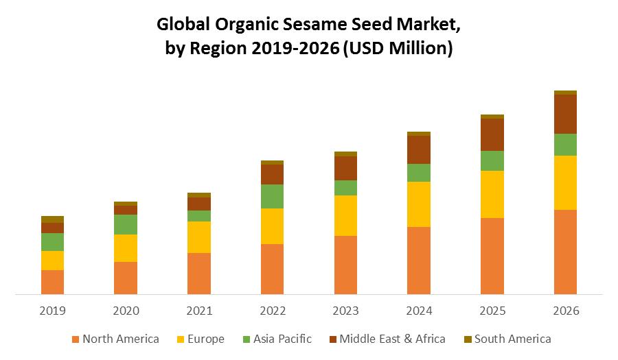 Global Organic Sesame Seed Market