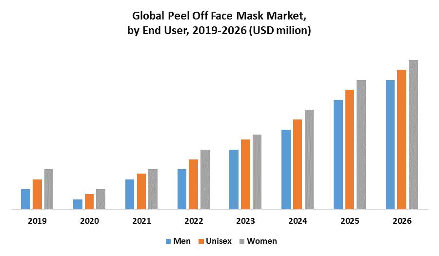 Global Peel off Face Mask Market