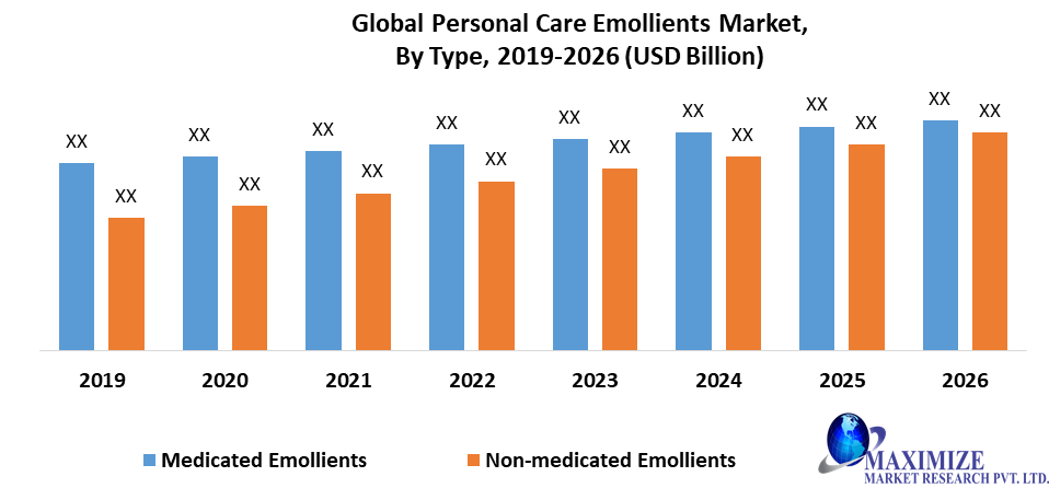 Global Personal Care Emollients Market