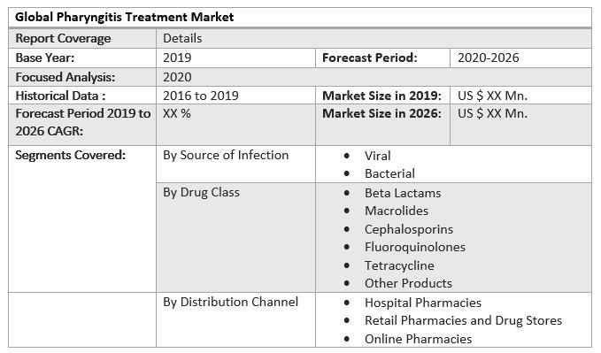 Global Pharyngitis Treatment Market