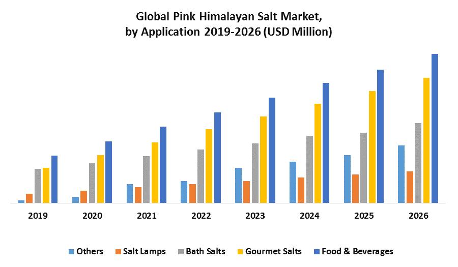 Global Pink Himalayan Salt Market