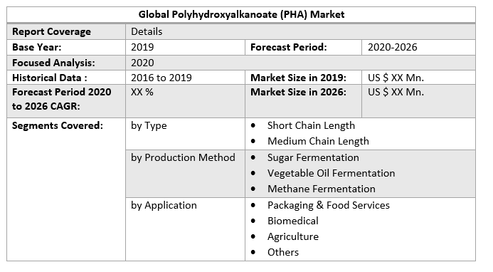 Global Polyhydroxyalkanoate (PHA) Market 3