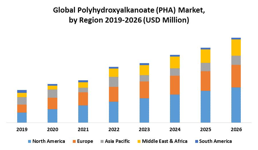 Global Polyhydroxyalkanoate (PHA) Market