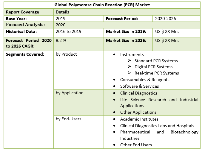 Global Polymerase Chain Reaction (PCR) Market 2
