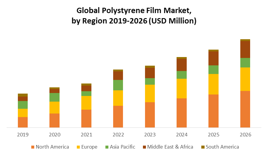Global Polystyrene Film Market