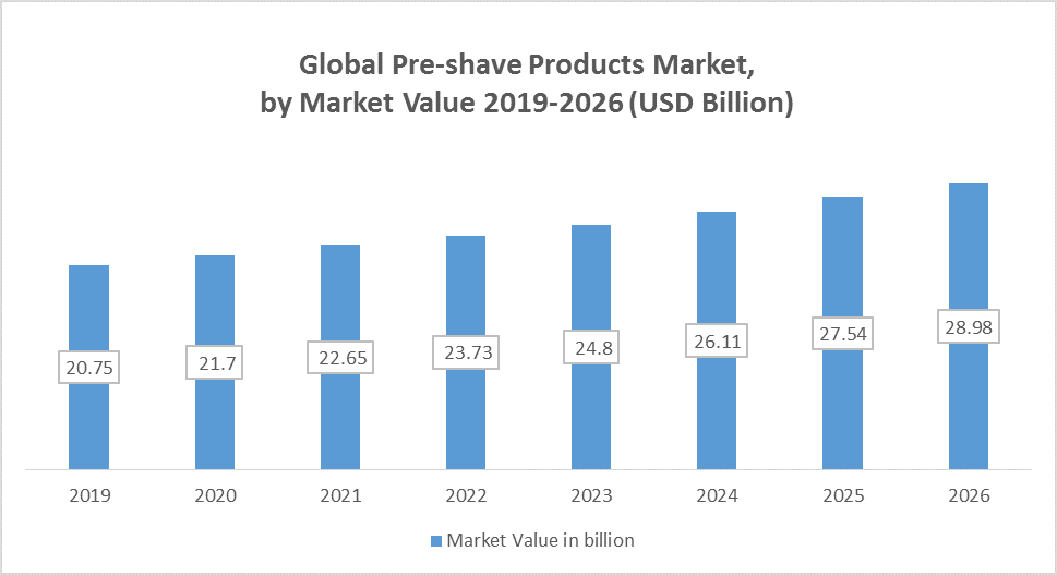 Global Pre-shave Products Market