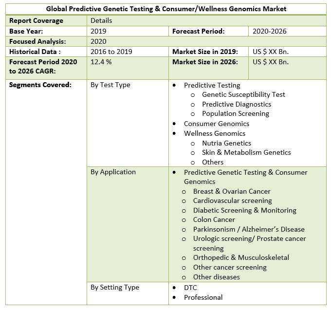 Global Predictive Genetic Testing & Consumer