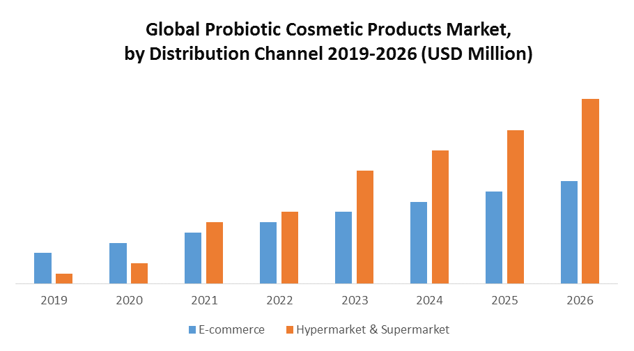 Global Probiotic Cosmetic Products Market