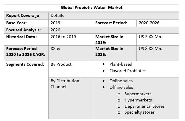 Global Probiotic Water Market 3