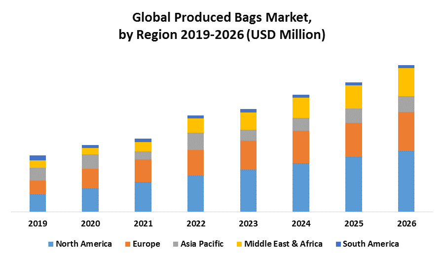 Global Produced Bags Market