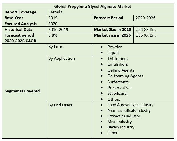 Global Propylene Glycol Alginate Market 2