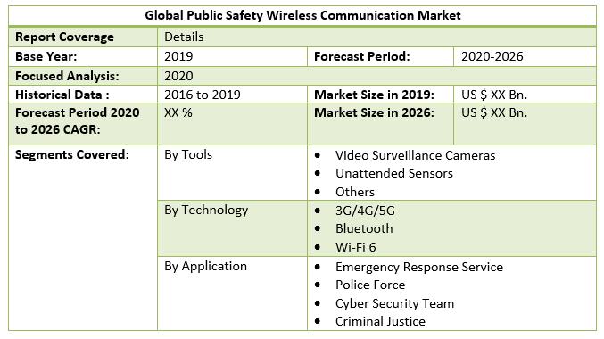 Global Public Safety Wireless Communication Market