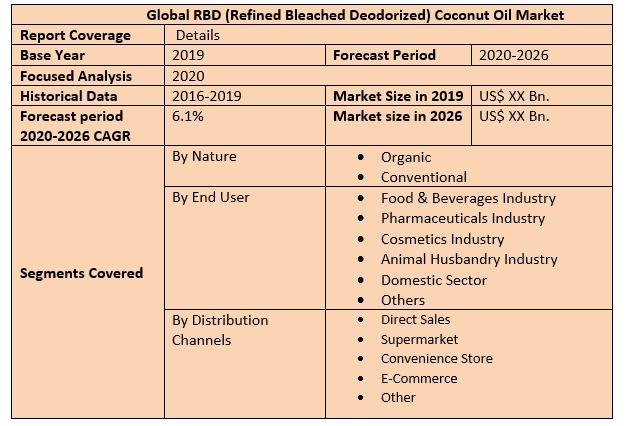 Global RBD (Refined Bleached Deodorized) Coconut Oil Market 2