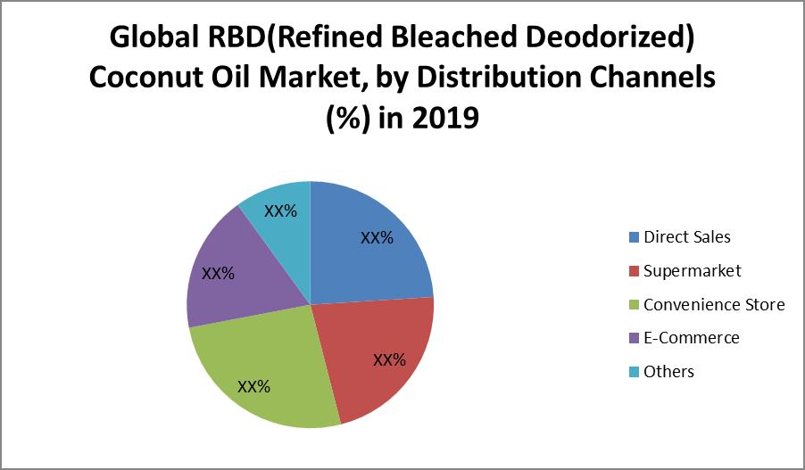 Global RBD (Refined Bleached Deodorized) Coconut Oil Market