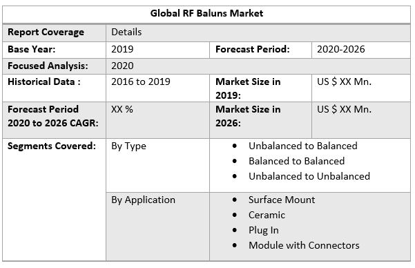 Global RF Baluns Market Regional