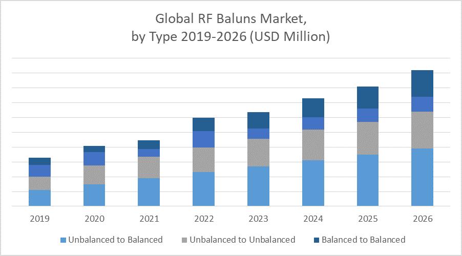 Global RF Baluns Market
