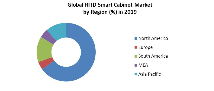 Global RFID Smart Cabinet Market