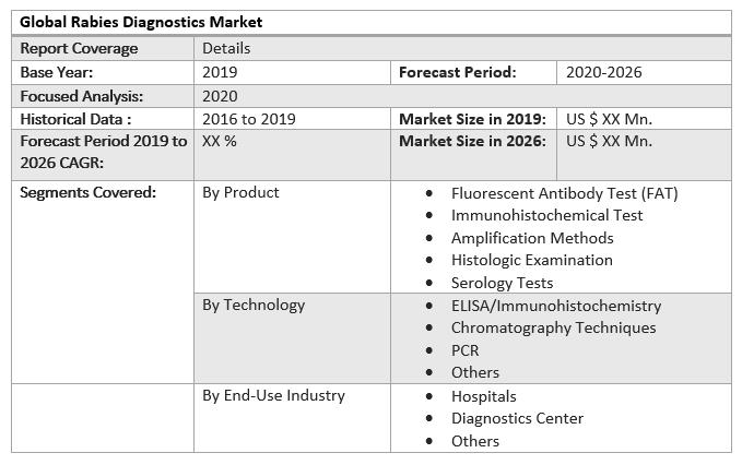 Global Rabies Diagnostics Market