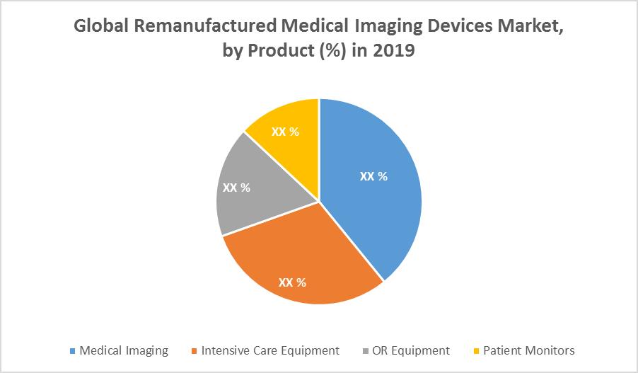 Global Remanufactured Medical Imaging Devices Market 2