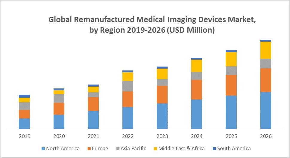Global Remanufactured Medical Imaging Devices Market
