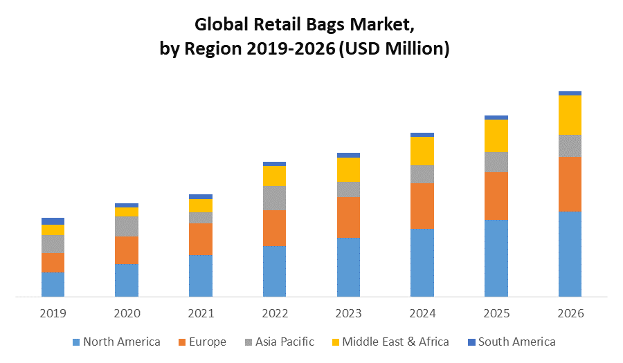 Global Retail Bags Market