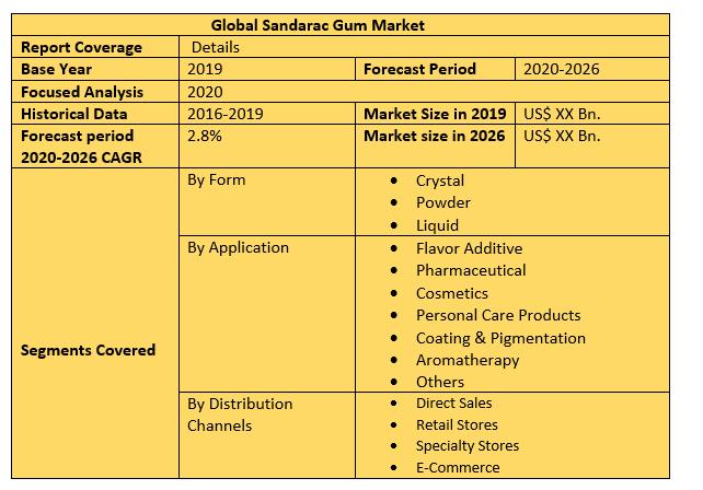 Global Sandarac Gum Market 2