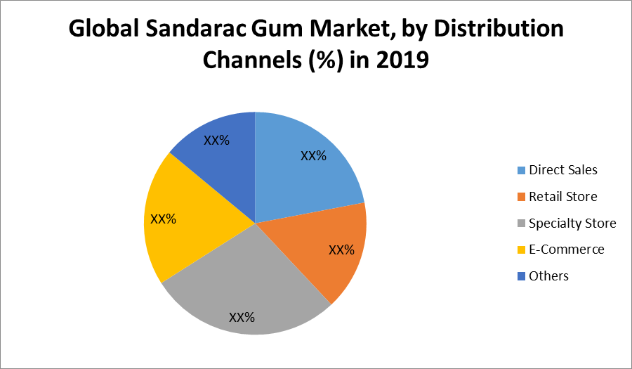 Global Sandarac Gum Market
