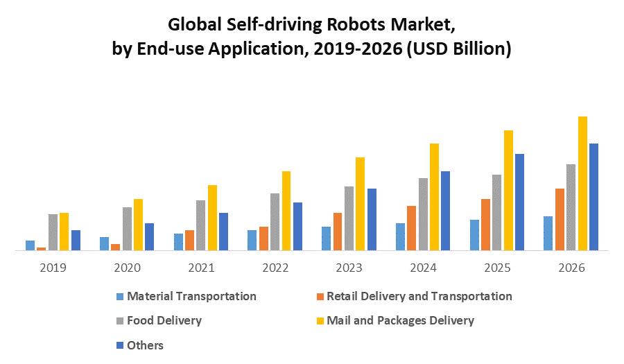 Global Self-driving Robots Market