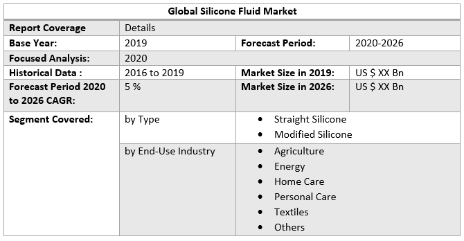 Global Silicone Fluid Market