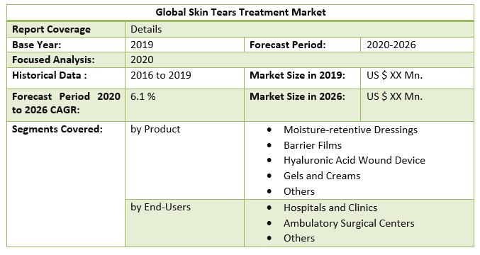 Global Skin Tears Treatment Market
