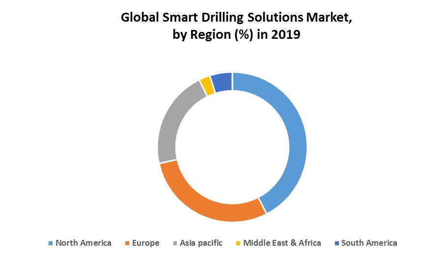 Global Smart Drilling Solutions Market 3